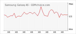 Popularity chart of Samsung Galaxy A5