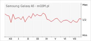 Wykres zmian popularności telefonu Samsung Galaxy A5