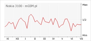 Wykres zmian popularności telefonu Nokia 3100