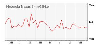 Wykres zmian popularności telefonu Motorola Nexus 6