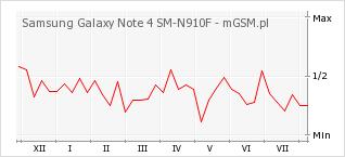 Wykres zmian popularności telefonu Samsung Galaxy Note 4 SM-N910F