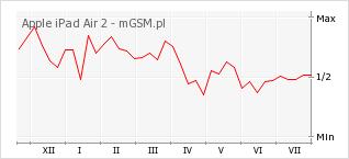 Wykres zmian popularności telefonu Apple iPad Air 2