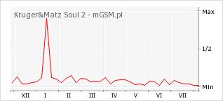 Wykres zmian popularności telefonu Kruger&Matz Soul 2