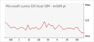 Wykres zmian popularności telefonu Microsoft Lumia 535 Dual SIM
