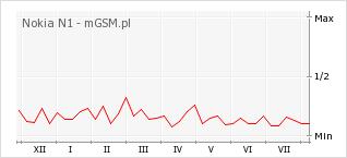 Wykres zmian popularności telefonu Nokia N1