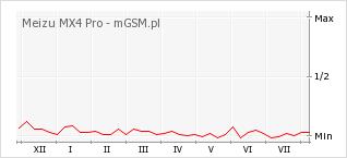 Wykres zmian popularności telefonu Meizu MX4 Pro