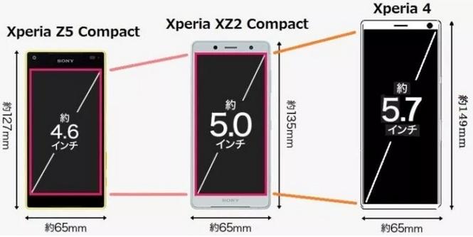 Porównanie wymiarów Xperii 4 z poprzedniczkami