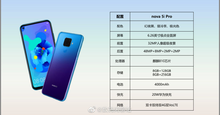 Nieoficjalna specyfikacja Huawei Nova 5i Pro