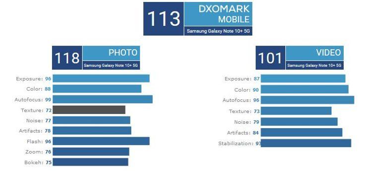 Wyniki testów DxOMark