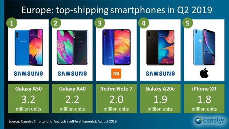 Najlepiej sprzedające się smartfony w Europie