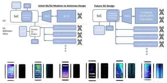 Porównanie konstrukcji obecnych i przyszłych modemów 5G