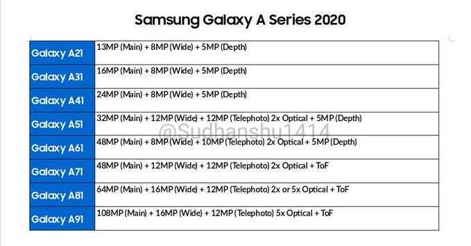 Zestawienie parametrów matryc w Galaxy A 2020
