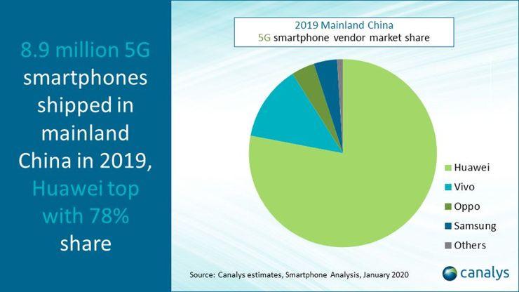 Sprzedaż smartfonów 5G w Chinach