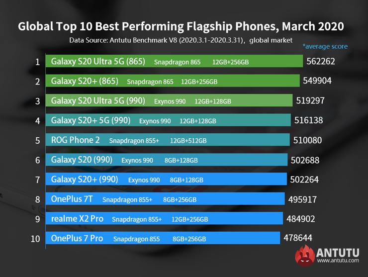 Najwydajniejsze smartfony świata wg AnTuTu