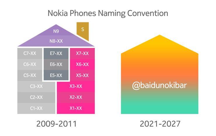 Smartfony Nokii z nowymi nazwami? (via Twitter)