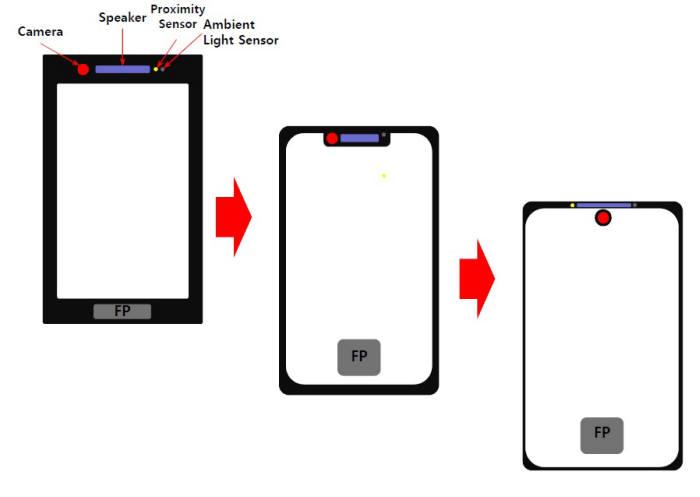 Zarys koncepcji Huawei