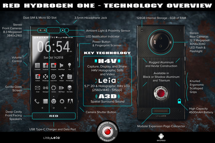 Infografika RED Hydrogen One