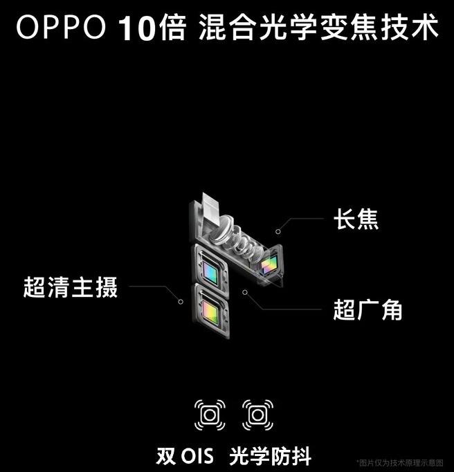 3 aparaty, jeden z peryskopem, dwa z OIS - nowatorskie rozwiązanie Oppo