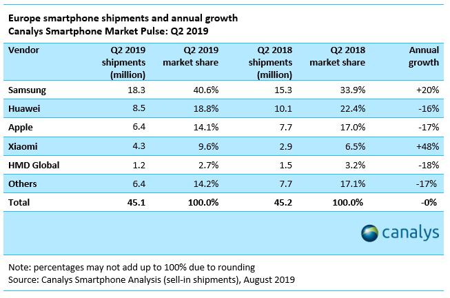 Sprzedaż smartfonów w Europie - II kwartał 218 vs 2019