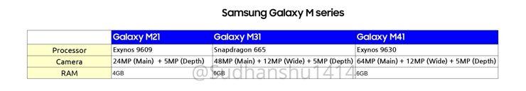 Najwazniejsze elementy specyfikacji nowych Galaxy M