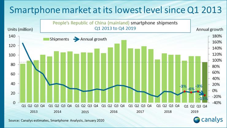 Ogólna sprzedaż smartfonów w Chinach