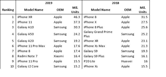 Najlepiej sprzedające się smartfony świata w 2019 i 2018 roku