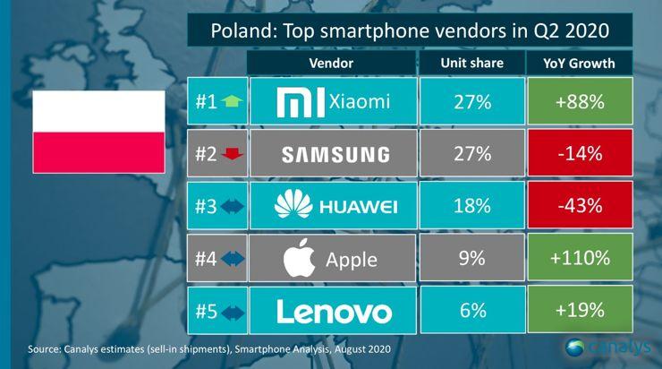 Wyniki w Polsce