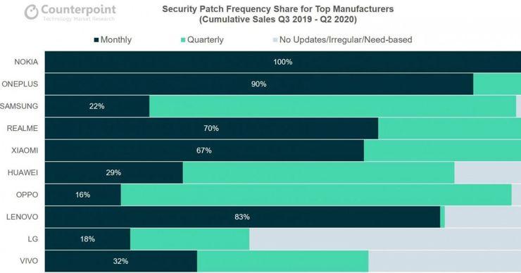 Ranking poprawek bezpieczeństwa
