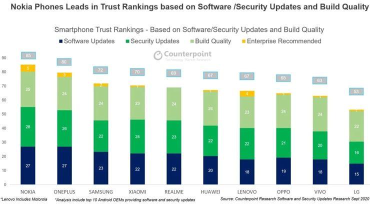 Ranking zaufania