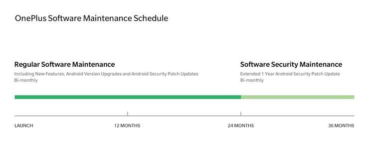 OnePlus obiecuje 3 lata wsparcia dla swoich smartfonów