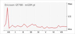 Wykres zmian popularności telefonu Ericsson GF788