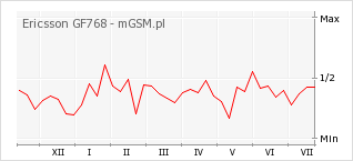 Wykres zmian popularności telefonu Ericsson GF768