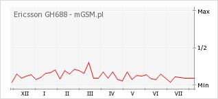 Wykres zmian popularności telefonu Ericsson GH688