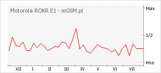 Wykres zmian popularności telefonu Motorola ROKR E1