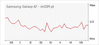 Wykres zmian popularności telefonu Samsung Galaxy A7