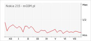 Wykres zmian popularności telefonu Nokia 215
