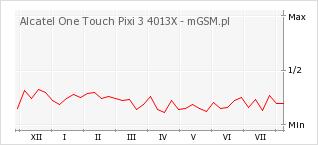 Wykres zmian popularności telefonu Alcatel One Touch Pixi 3 4013X