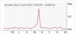 Wykres zmian popularności telefonu Alcatel One Touch Pixi 3 4013M
