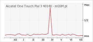 Wykres zmian popularności telefonu Alcatel One Touch Pixi 3 4014X