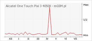 Wykres zmian popularności telefonu Alcatel One Touch Pixi 3 4050X