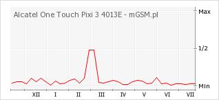 Wykres zmian popularności telefonu Alcatel One Touch Pixi 3 4013E