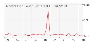 Wykres zmian popularności telefonu Alcatel One Touch Pixi 3 4013J