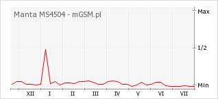 Wykres zmian popularności telefonu Manta MS4504