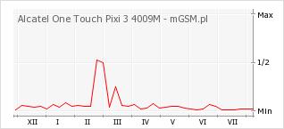 Wykres zmian popularności telefonu Alcatel One Touch Pixi 3 4009M
