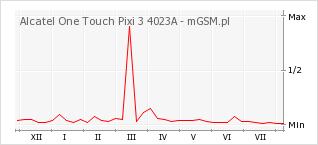 Wykres zmian popularności telefonu Alcatel One Touch Pixi 3 4023A