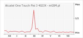 Wykres zmian popularności telefonu Alcatel One Touch Pixi 3 4023X