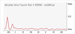 Wykres zmian popularności telefonu Alcatel One Touch Pixi 3 4009D
