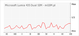 Wykres zmian popularności telefonu Microsoft Lumia 435 Dual SIM