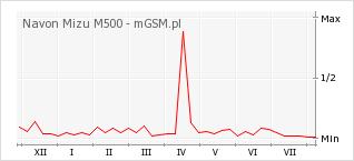 Wykres zmian popularności telefonu Navon Mizu M500