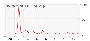 Wykres zmian popularności telefonu Navon Mizu D501